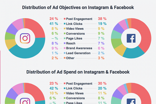 The objectives of ads in social media marketing